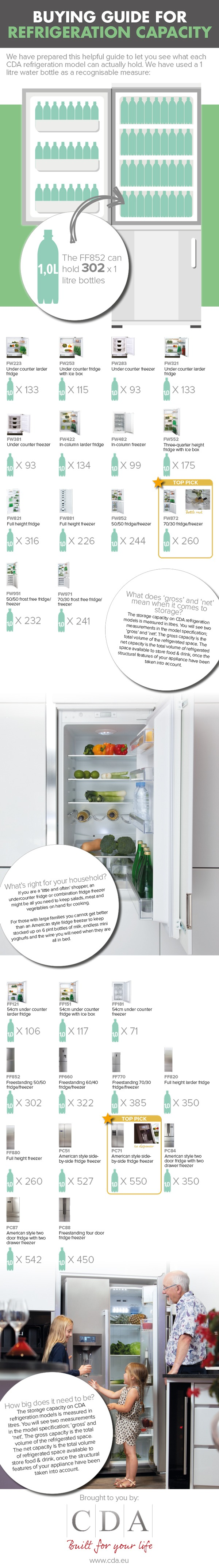 Fridge-freezer-capacity2